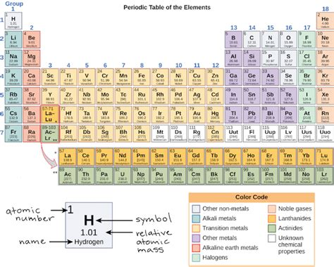 What is the first element to have p electrons