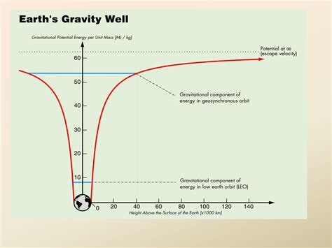 Gravity and Inverse Square Relationships NIS