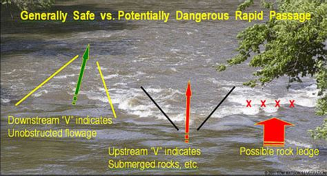 River Hazards & How To Survive Them | Paddling