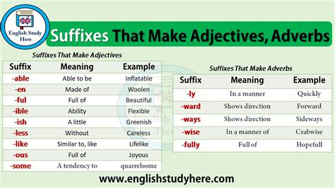 Suffixes That Make Adjectives, Adverbs - English Study Here