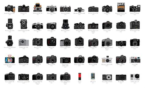 The Timeline of Cameras: From the Camera Obscura to