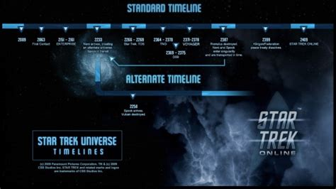 Star Trek Online timeline shows where game falls in with