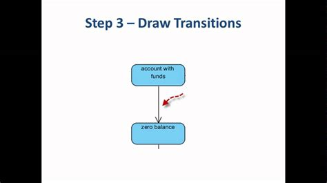 5 Steps to Draw a State Machine Diagram - YouTube