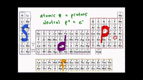 Electron Configuration of Atoms - YouTube