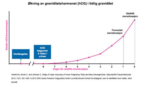 Graviditetstester – Clearblue®