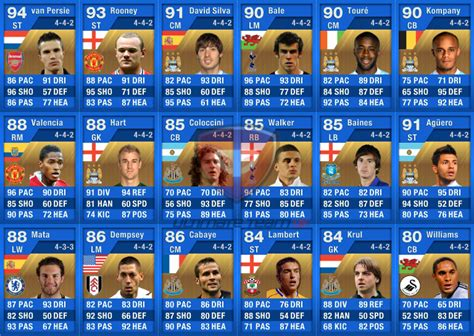 FUT Blue England TOTY Player Card Stats (May 9th-16th 2012
